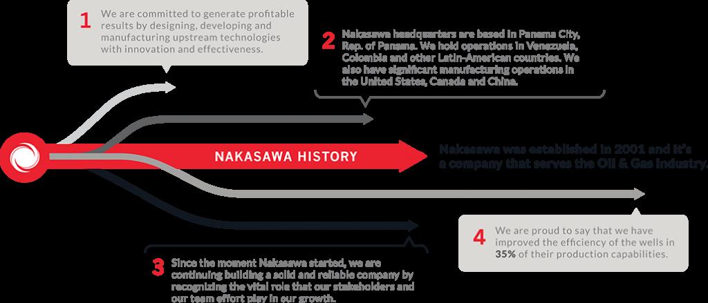 nakasawa's history